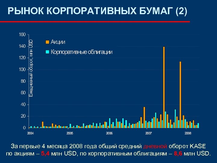РЫНОК КОРПОРАТИВНЫХ БУМАГ (2) За первые 4 месяца 2008 года общий средний дневной оборот