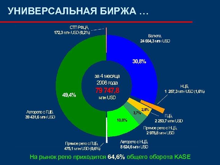 УНИВЕРСАЛЬНАЯ БИРЖА … На рынок репо приходится 64, 6% общего оборота KASE