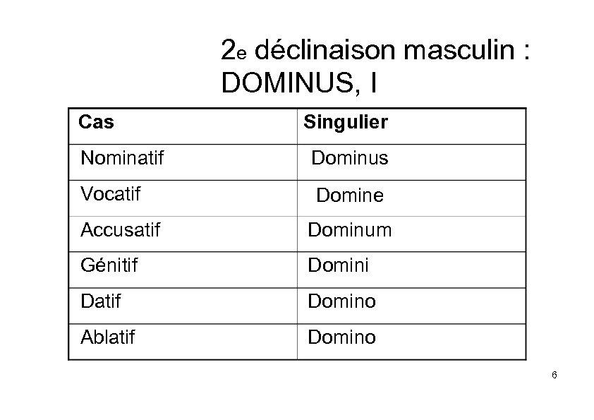 2 e déclinaison masculin : DOMINUS, I Cas Singulier Nominatif Dominus Vocatif Domine Accusatif
