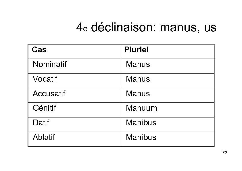4 e déclinaison: manus, us Cas Pluriel Nominatif Manus Vocatif Manus Accusatif Manus Génitif