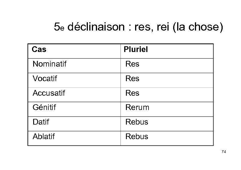 5 e déclinaison : res, rei (la chose) Cas Pluriel Nominatif Res Vocatif Res