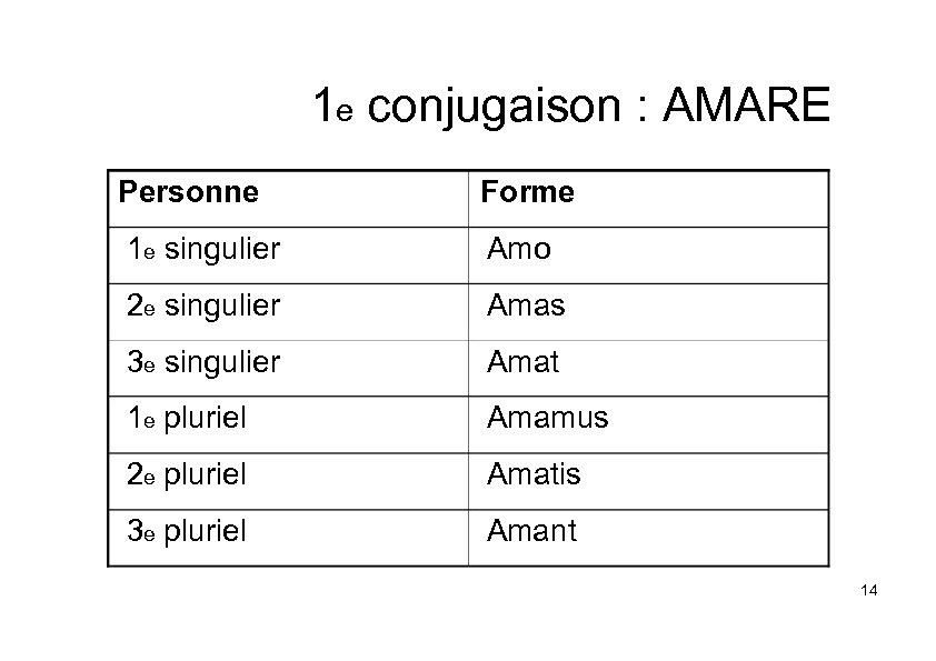 1 e conjugaison : AMARE Personne Forme 1 e singulier Amo 2 e singulier