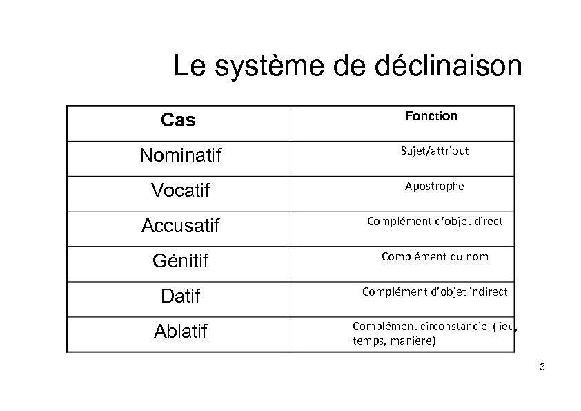 Le système de déclinaison Cas Fonction Nominatif Sujet/attribut Vocatif Apostrophe Accusatif Complément d'objet direct