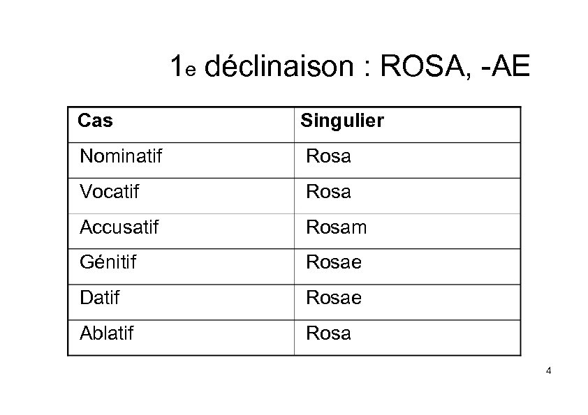 1 e déclinaison : ROSA, -AE Cas Singulier Nominatif Rosa Vocatif Rosa Accusatif Rosam