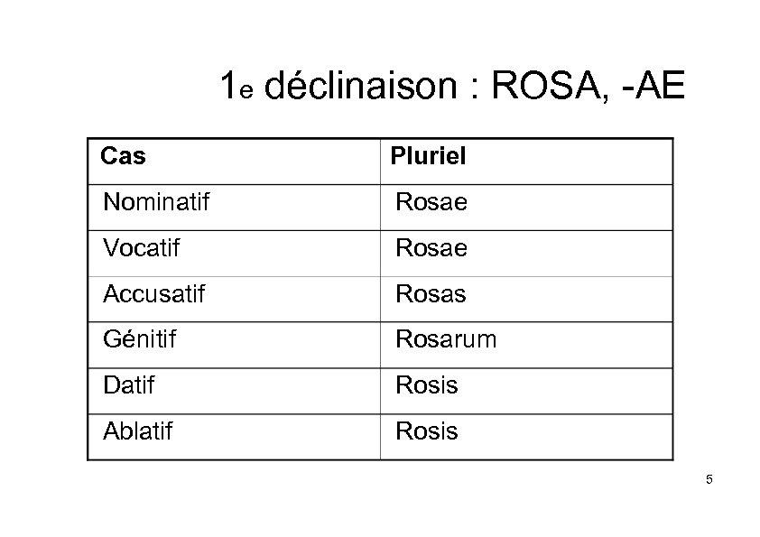 1 e déclinaison : ROSA, -AE Cas Pluriel Nominatif Rosae Vocatif Rosae Accusatif Rosas