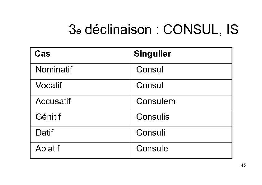 3 e déclinaison : CONSUL, IS Cas Singulier Nominatif Consul Vocatif Consul Accusatif Consulem