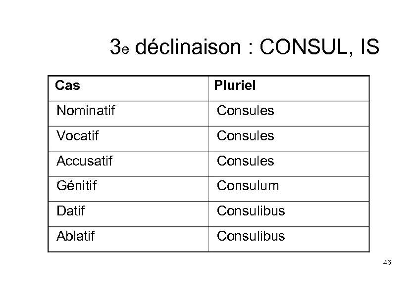 3 e déclinaison : CONSUL, IS Cas Pluriel Nominatif Consules Vocatif Consules Accusatif Consules