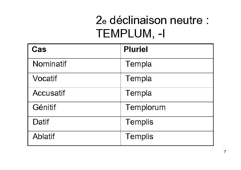 2 e déclinaison neutre : TEMPLUM, -I Cas Pluriel Nominatif Templa Vocatif Templa Accusatif