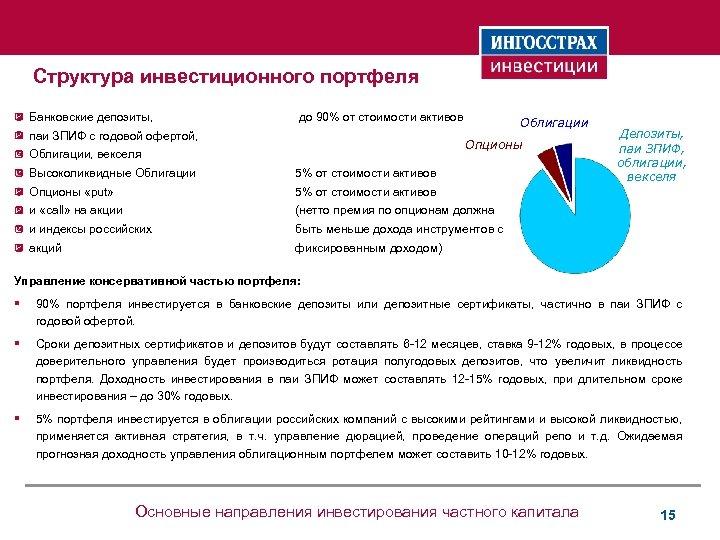Структура инвестиционного портфеля Банковские депозиты, до 90% от стоимости активов паи ЗПИФ с годовой