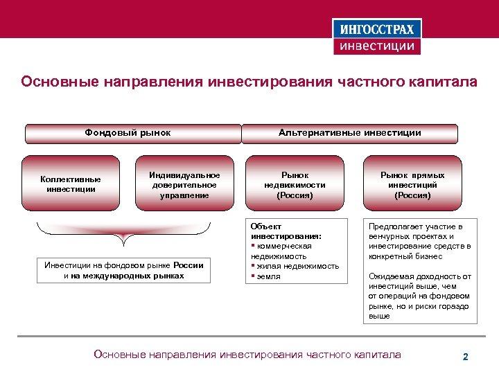 Основные направления инвестирования частного капитала Фондовый рынок Коллективные инвестиции Индивидуальное доверительное управление Инвестиции на