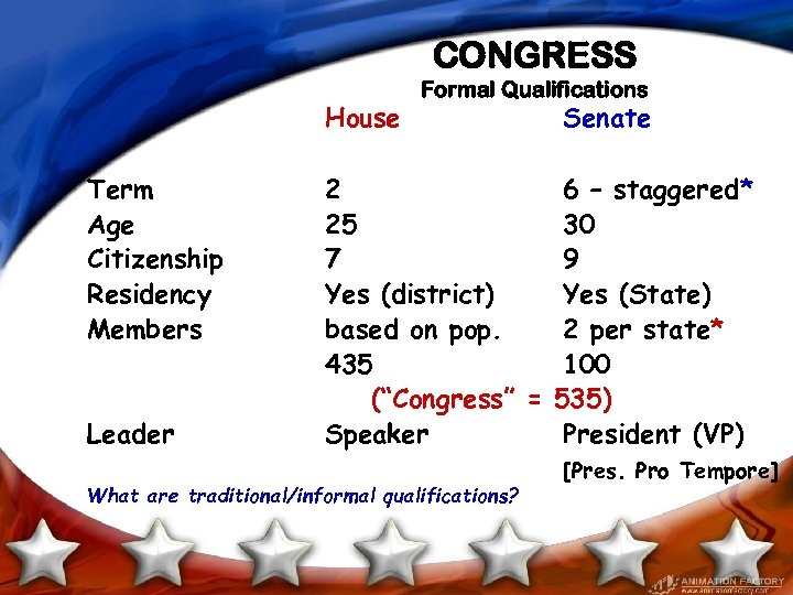 CONGRESS House Term Age Citizenship Residency Members Leader Formal Qualifications Senate 2 6 –