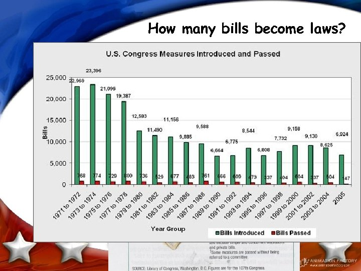 How many bills become laws?