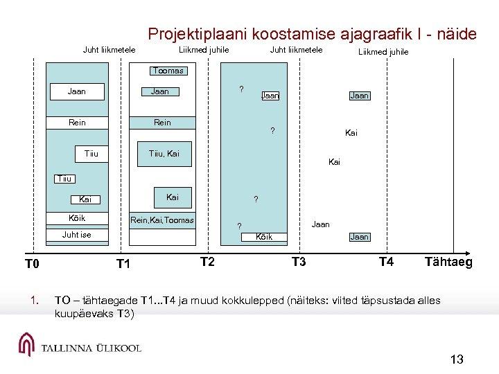 Projektiplaani koostamise ajagraafik I näide Juht liikmetele Liikmed juhile Toomas Jaan Rein ? Jaan