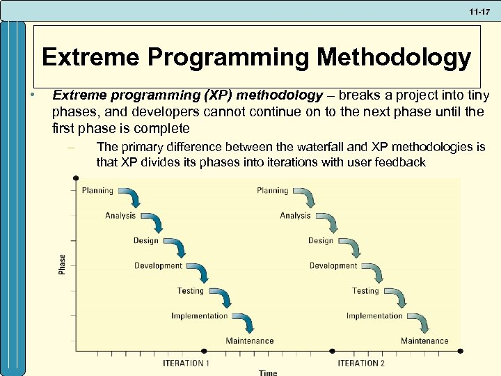 11 -17 Extreme Programming Methodology • Extreme programming (XP) methodology – breaks a project