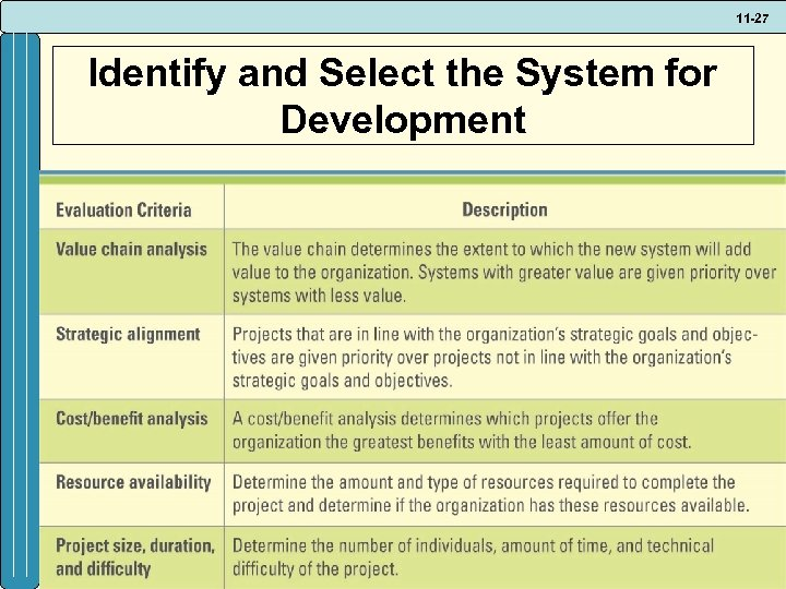 11 -27 Identify and Select the System for Development