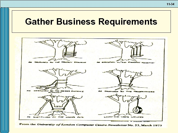 11 -34 Gather Business Requirements