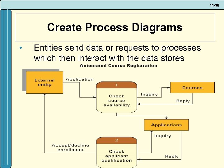 11 -36 Create Process Diagrams • Entities send data or requests to processes which