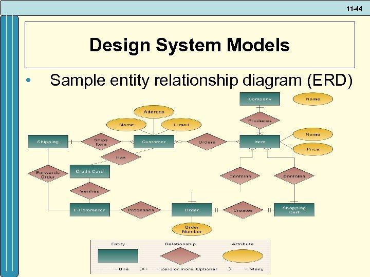 11 -44 Design System Models • Sample entity relationship diagram (ERD)