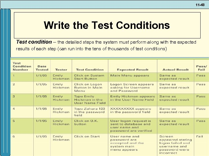 11 -48 Write the Test Conditions Test condition – the detailed steps the system