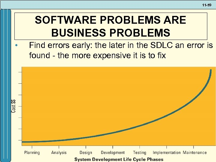 11 -59 SOFTWARE PROBLEMS ARE BUSINESS PROBLEMS • Find errors early: the later in