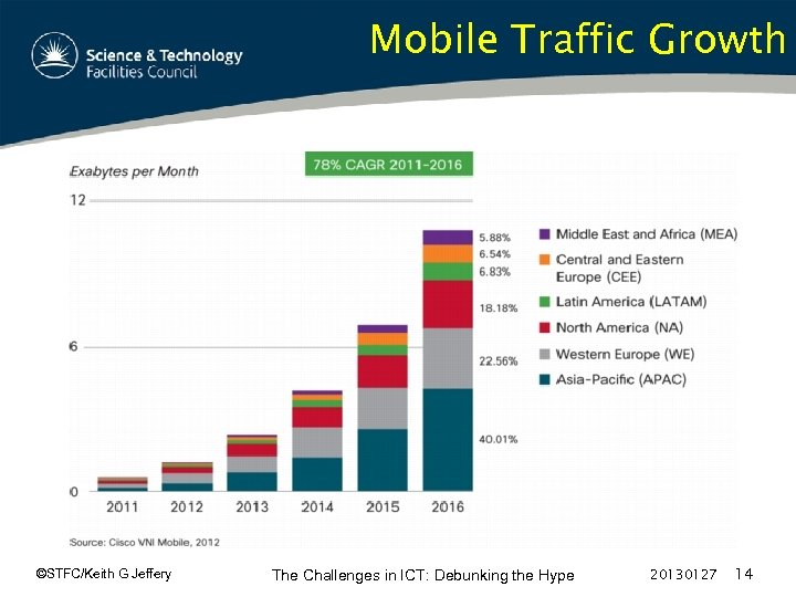 Mobile Traffic Growth ©STFC/Keith G Jeffery The Challenges in ICT: Debunking the Hype 20130127