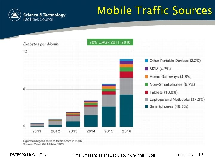 Mobile Traffic Sources ©STFC/Keith G Jeffery The Challenges in ICT: Debunking the Hype 20130127
