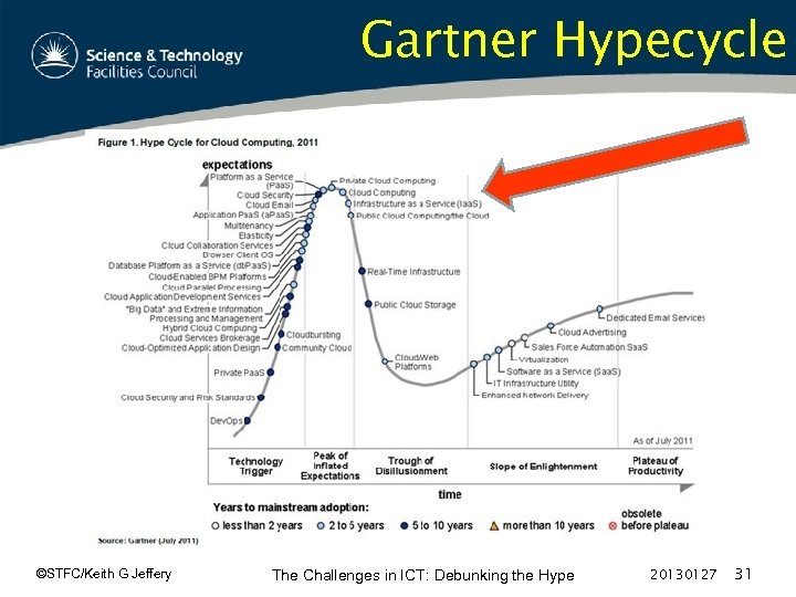 Gartner Hypecycle ©STFC/Keith G Jeffery The Challenges in ICT: Debunking the Hype 20130127 31