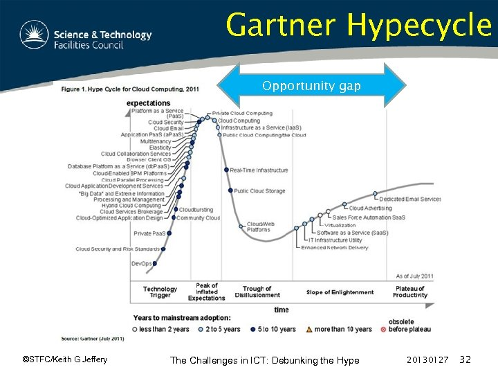 Gartner Hypecycle Opportunity gap ©STFC/Keith G Jeffery The Challenges in ICT: Debunking the Hype