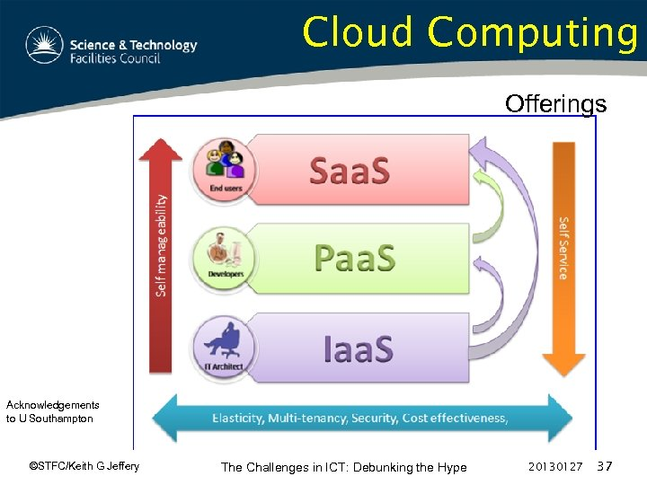 Cloud Computing Offerings Acknowledgements to U Southampton ©STFC/Keith G Jeffery The Challenges in ICT: