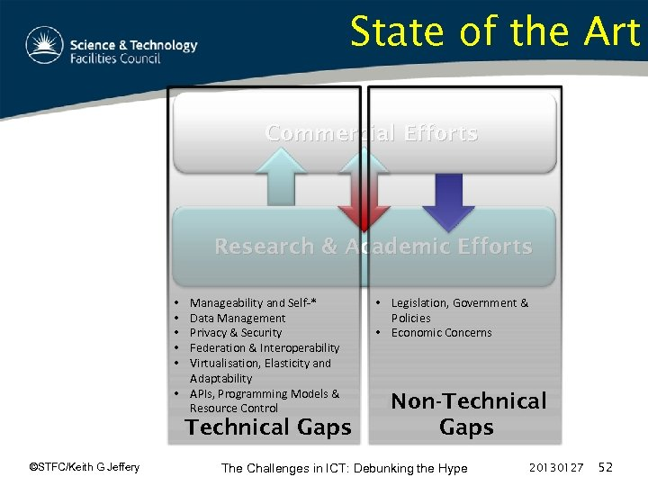 State of the Art Commercial Efforts Research & Academic Efforts Manageability and Self-* Data
