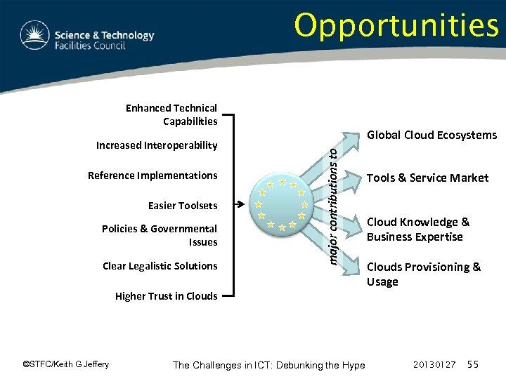 Opportunities Enhanced Technical Capabilities Reference Implementations Easier Toolsets Policies & Governmental Issues Clear Legalistic
