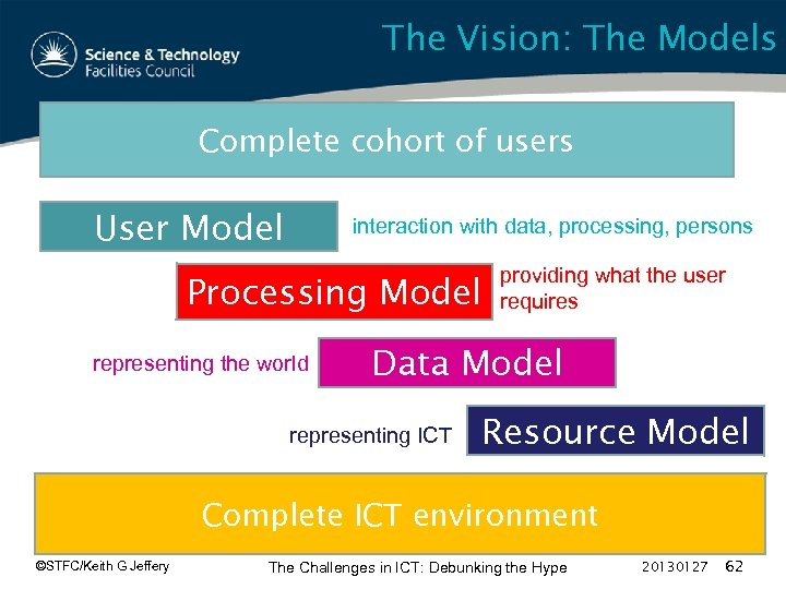 The Vision: The Models Complete cohort of users User Model interaction with data, processing,