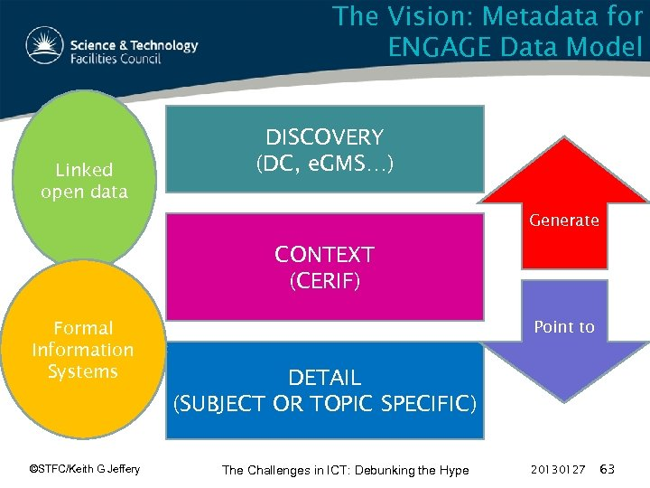 The Vision: Metadata for ENGAGE Data Model Linked open data DISCOVERY (DC, e. GMS…)