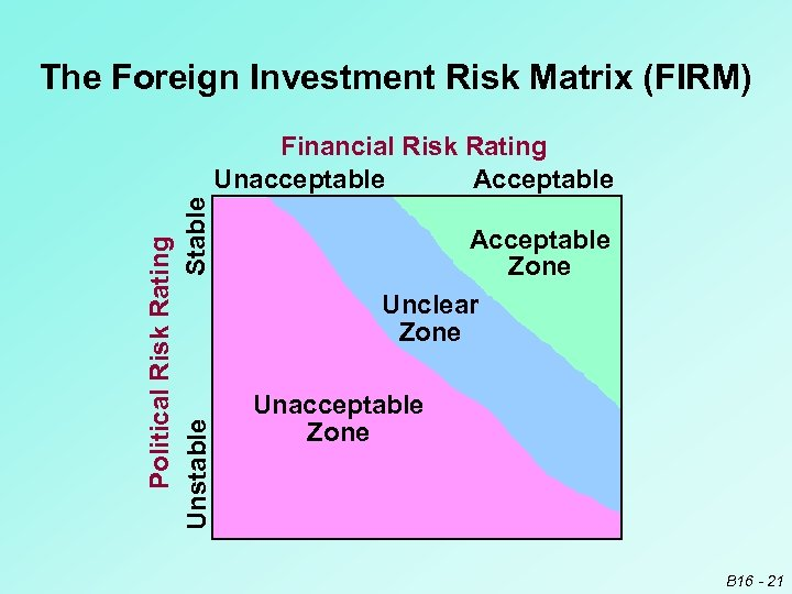 The Foreign Investment Risk Matrix (FIRM) Political Risk Rating Stable Unstable Financial Risk Rating