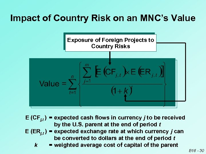 Impact of Country Risk on an MNC's Value Exposure of Foreign Projects to Country