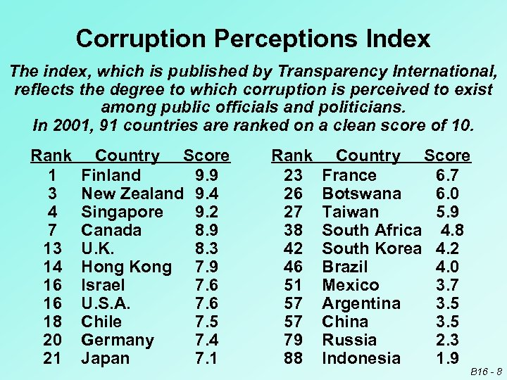 Corruption Perceptions Index The index, which is published by Transparency International, reflects the degree