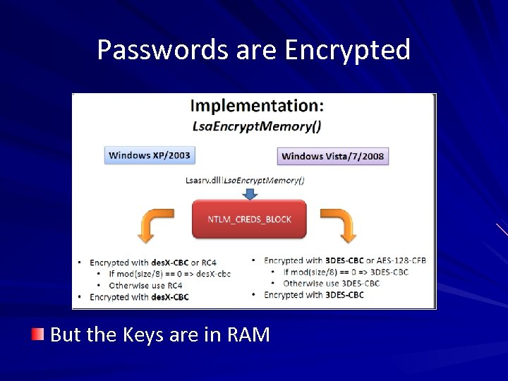 Passwords are Encrypted But the Keys are in RAM