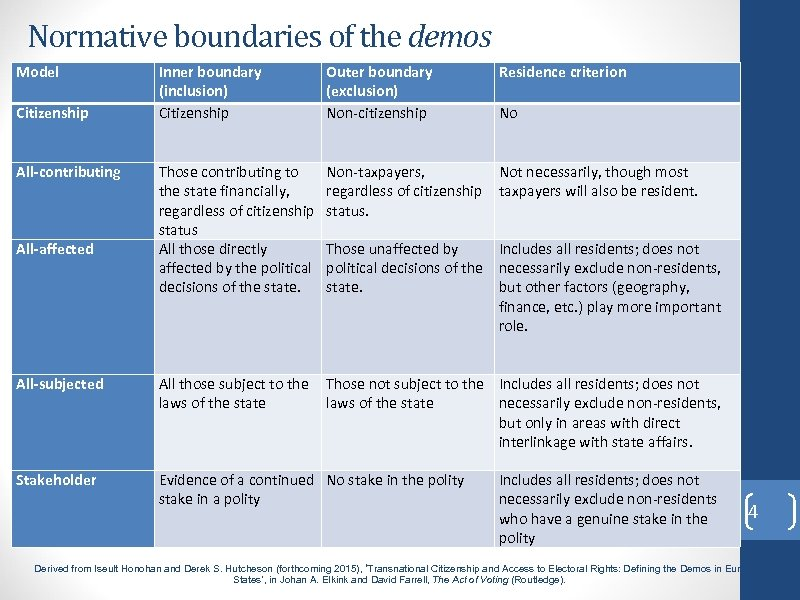 Normative boundaries of the demos Model Inner boundary (inclusion) Citizenship Outer boundary (exclusion) Non-citizenship