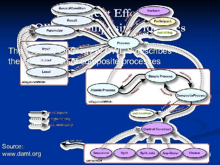 Current Efforts: OWL-S Composite Processes The Process Ontology of OWL-S describes the construction of