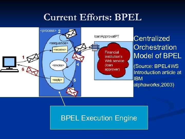 Current Efforts: BPEL Centralized Orchestration Model of BPEL (Source: BPEL 4 WS Introduction article