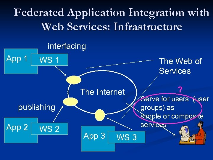 Federated Application Integration with Web Services: Infrastructure interfacing App 1 WS 1 The Web