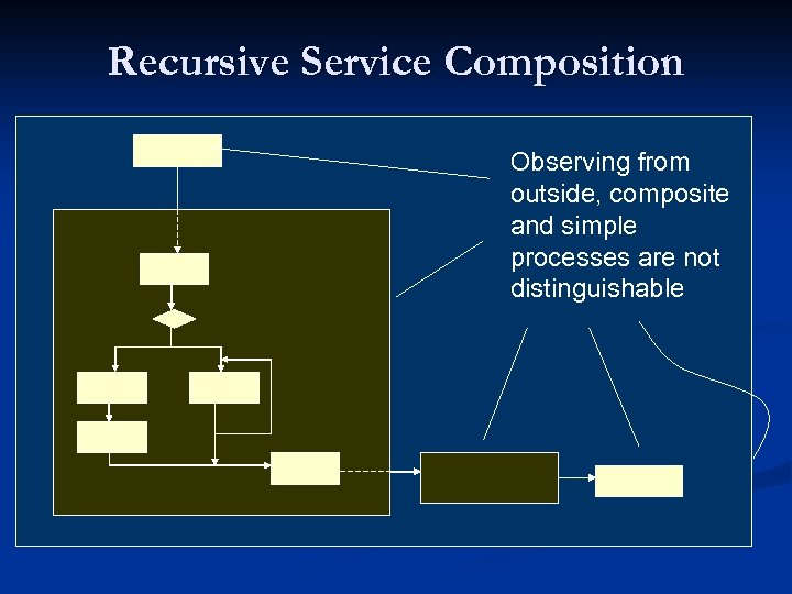 Recursive Service Composition Observing from outside, composite and simple processes are not distinguishable