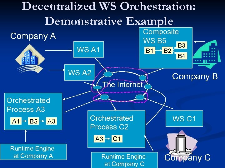 Decentralized WS Orchestration: Demonstrative Example Composite WS B 5 Company A WS A 1