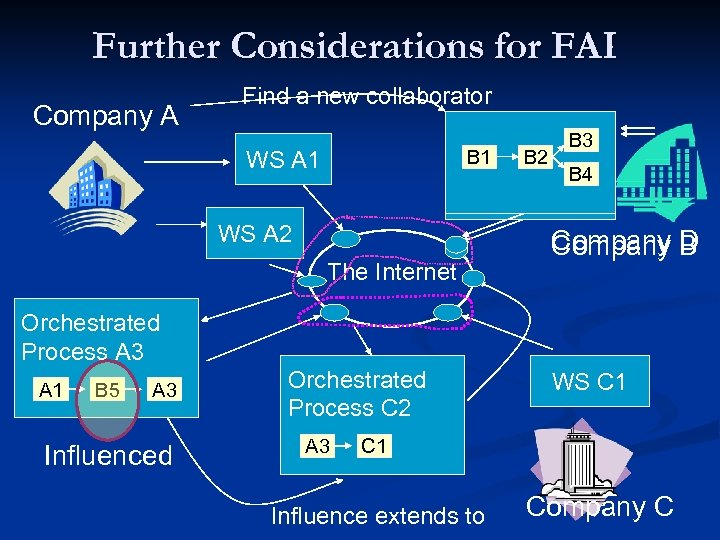 Further Considerations for FAI Company A Find a new collaborator B 1 WS A