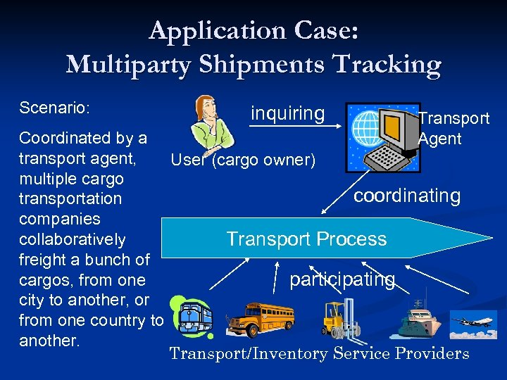 Application Case: Multiparty Shipments Tracking Scenario: inquiring Transport Agent Coordinated by a transport agent,