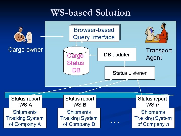 WS-based Solution Browser-based Query Interface Cargo owner Status report WS A Shipments Tracking System