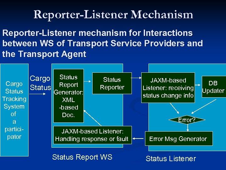 Reporter-Listener Mechanism Reporter-Listener mechanism for Interactions between WS of Transport Service Providers and the