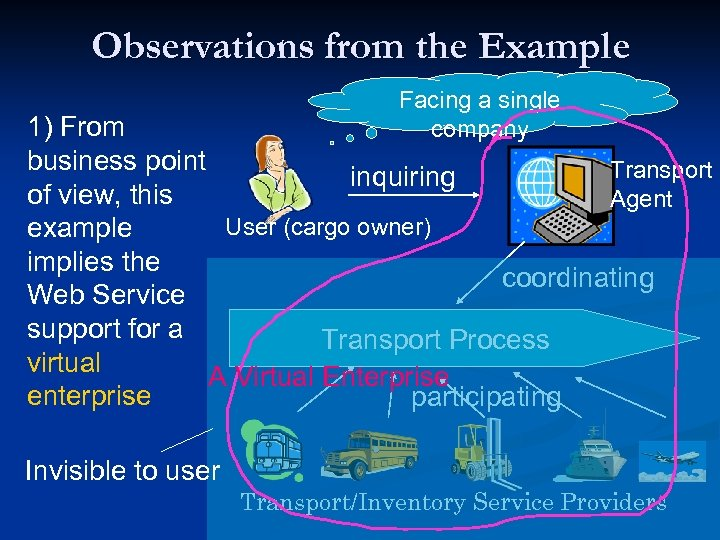 Observations from the Example Facing a single company 1) From business point Transport inquiring