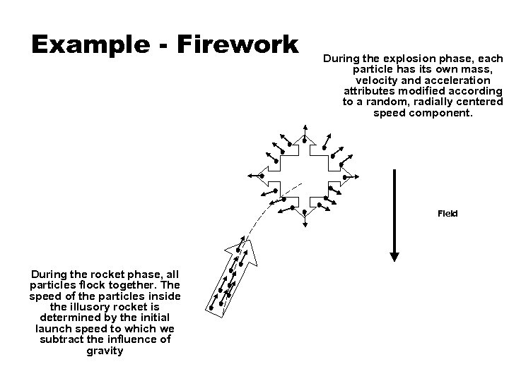 Example - Firework During the explosion phase, each particle has its own mass, velocity