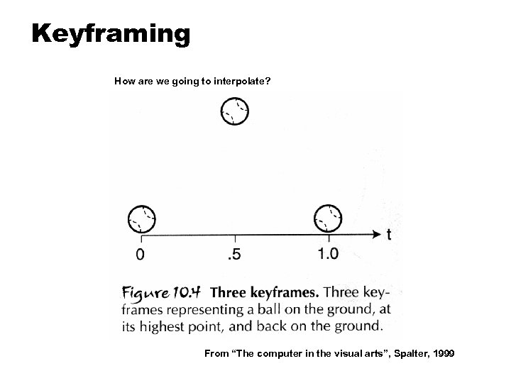 "Keyframing How are we going to interpolate? From ""The computer in the visual arts"","